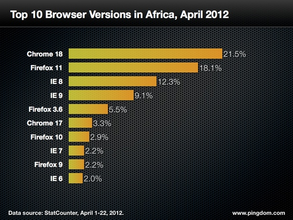 top-browsers-africa