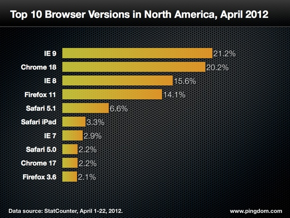 top-browsers-north-america