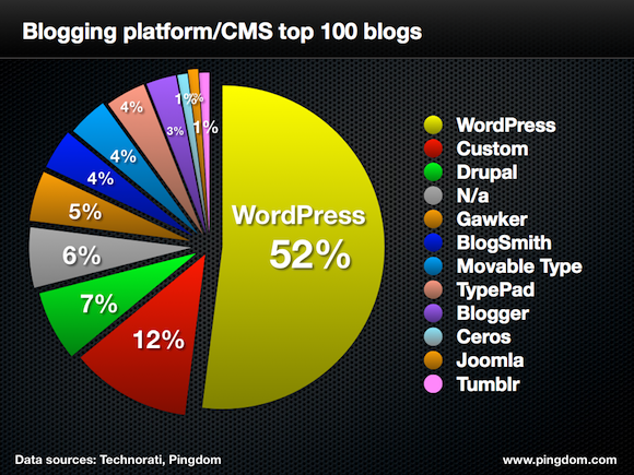 pingdom cms top 100 blogs - 580