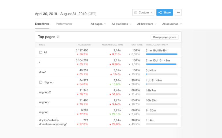 Pingdom Real User Monitoring Top Pages